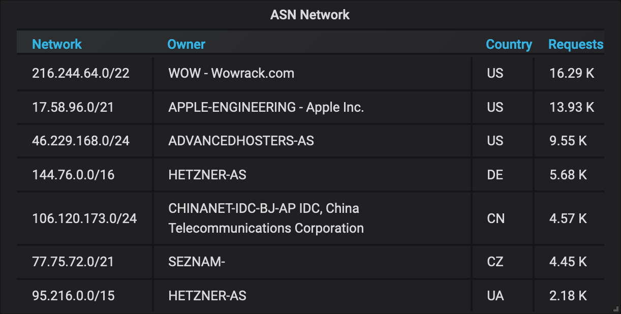 Table with network addresses, owners and count of requests
