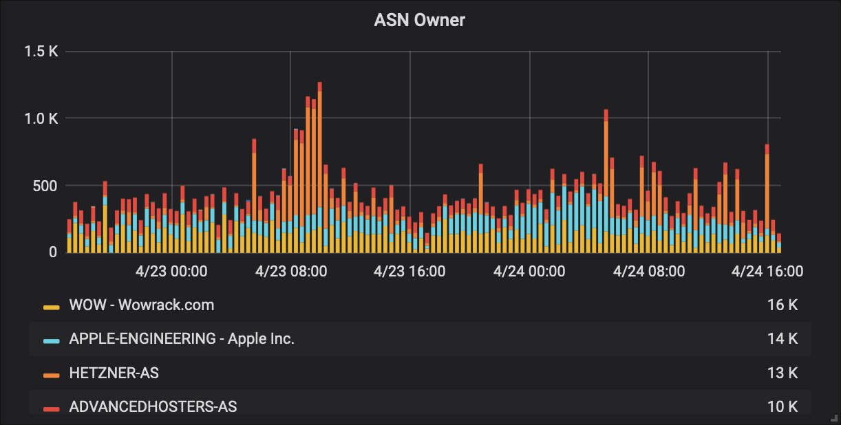 Histogram showing website traffic classified by network ownership information